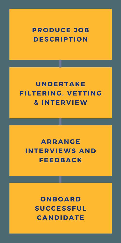 Undertake filtering, vetting & interview